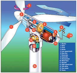 Wind-Turbine-Components-1