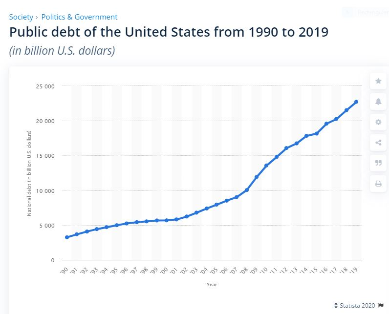 United States federal debt growth