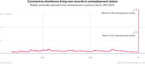 Unemployment in U.S.A. following COVID-19 pandemic